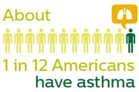 About 1 in 12 Americans have asthma